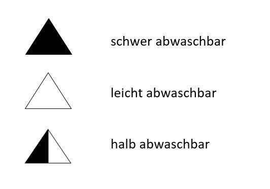 Dreiecke mit verschiedenen Füllungen: Kennzeichnung von Aquarellfarben von staining bis non-staining